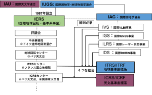 図2.国際基準座標系構築にかかわる組織