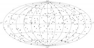 図3.ICRF2の定義電波源295個の天球上の分布 (A. L. Fey et al. 2015 AJ 150 58 doi:10.1088/0004-6256/150/2/58より)