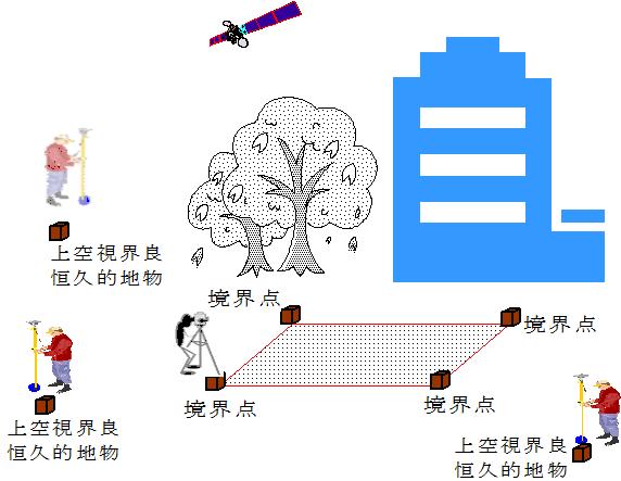 正確な境界点の座標化手法の概念図