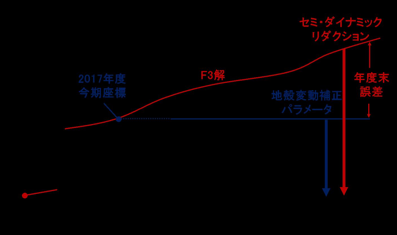 図3 地殻変動補正パラメータとセミ・ダイナミック リダクション