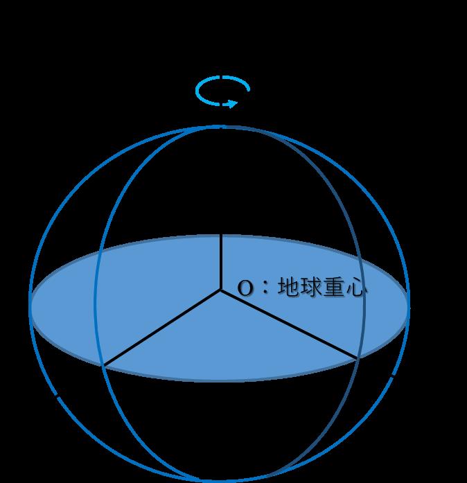 図1、3次元地心直交座標系