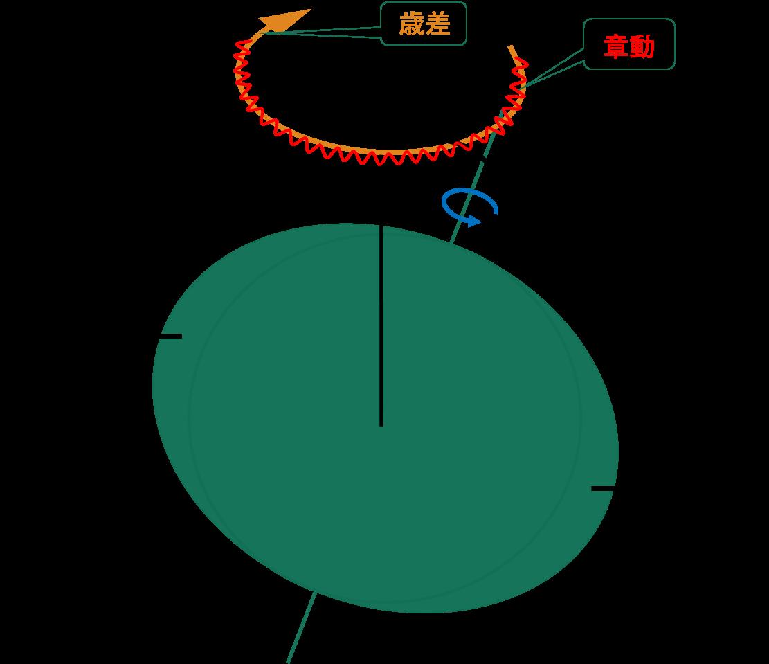図2. 地球に働く力と歳差・章動
