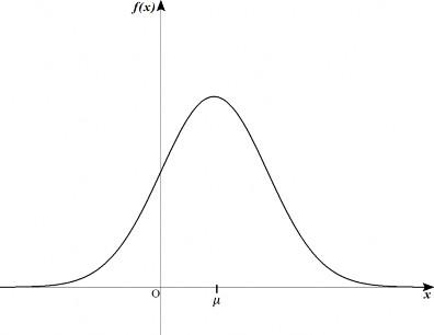 図3. 正規分布