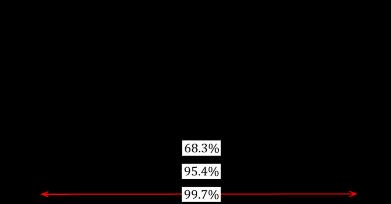 図5. 正規分布の基本的な区間